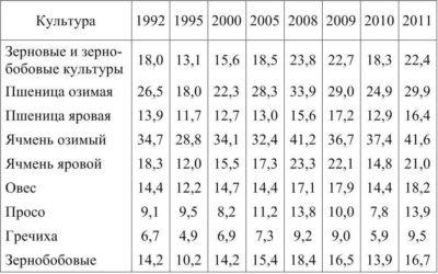 Урожайность проса с 1 га в России