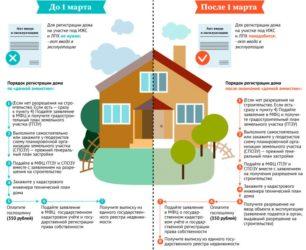 Порядок приватизации дачного домика